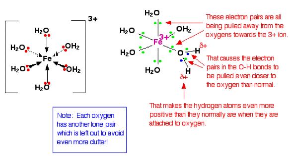 Acidic Minerals