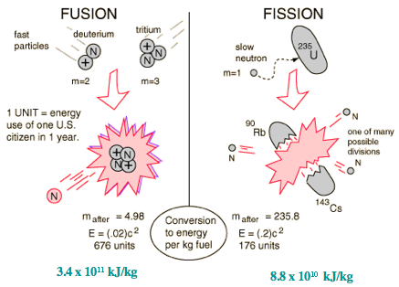 Similarites of fusion and fission from butane.chem.uiuc.edu