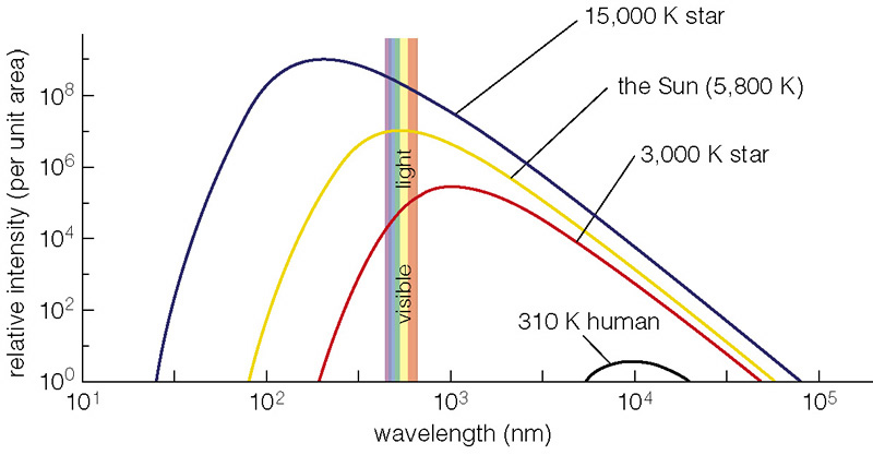 effect of wavelength and light intensity Luminous intensity, the quantity of visible light that is emitted in unit time per unit  solid angle  watt of radiant power, or radiant flux (the luminous efficiency),  whereas at other wavelengths the luminous efficiency is less  effect on reef  growth.