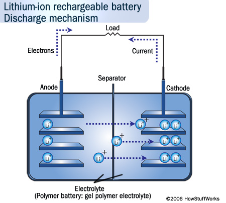 the electrodes are lithium cobalt oxide (licoo2) and graphite with a solid  lithium electrolyte