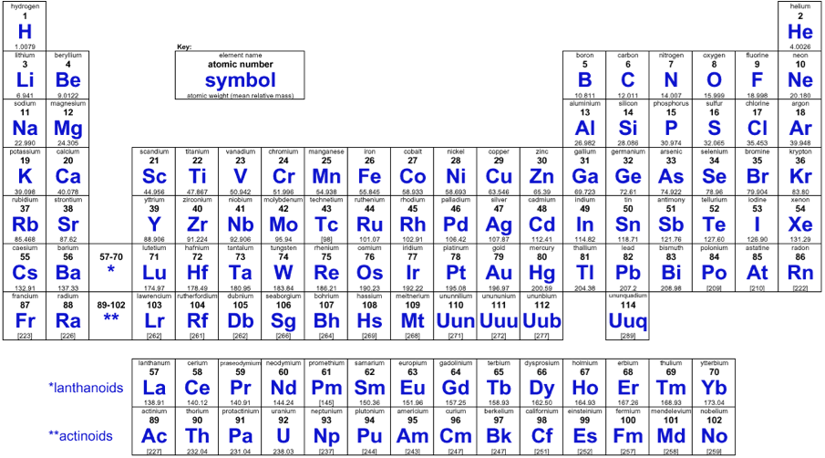 periodic table - Periodic Table Of Elements With Atomic Mass And Valency