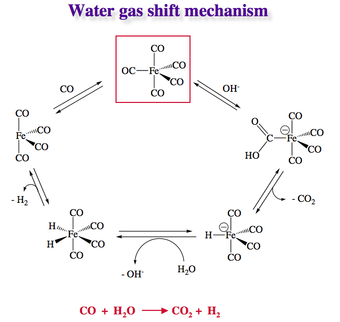WATER GAS SHIFT REACTION PDF DOWNLOAD