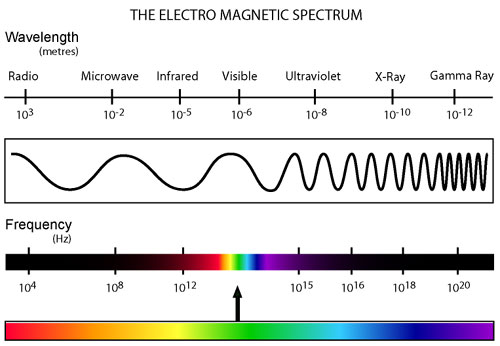 The Electromagnetic Spectrum Ranges From Gamma Radiation Which Has Shortest Wavelength Highest Frequency And Greatest Energy To Radio Waves