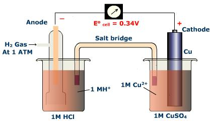 Galvanic and electrolytic cells this consists of a half cell with an unreactive metal electrode h2g at 1 atmosphere pressure and a 1 m aqueous solution of acid ccuart Image collections